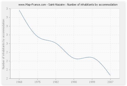 Saint-Nazaire : Number of inhabitants by accommodation