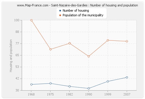 Saint-Nazaire-des-Gardies : Number of housing and population