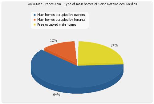 Type of main homes of Saint-Nazaire-des-Gardies