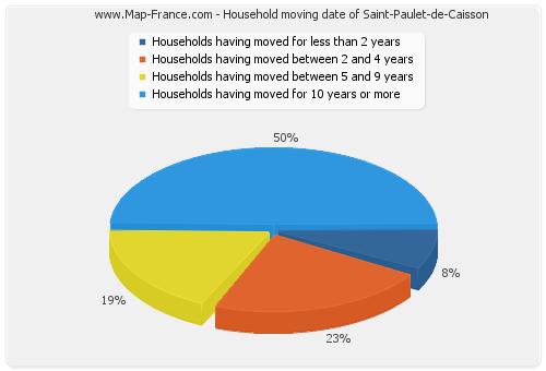 Household moving date of Saint-Paulet-de-Caisson