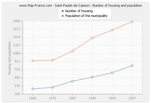 Saint-Paulet-de-Caisson : Number of housing and population