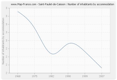 Saint-Paulet-de-Caisson : Number of inhabitants by accommodation