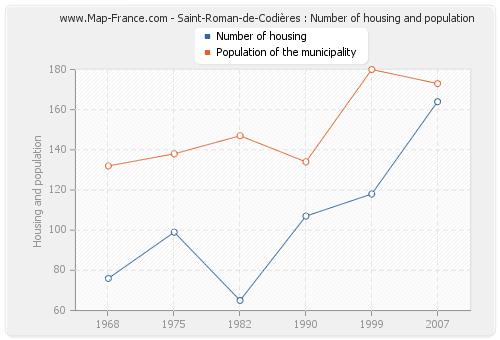 Saint-Roman-de-Codières : Number of housing and population