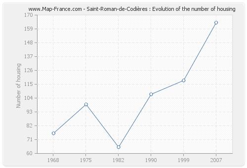 Saint-Roman-de-Codières : Evolution of the number of housing