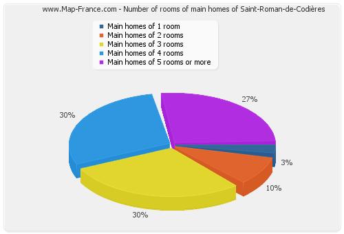 Number of rooms of main homes of Saint-Roman-de-Codières