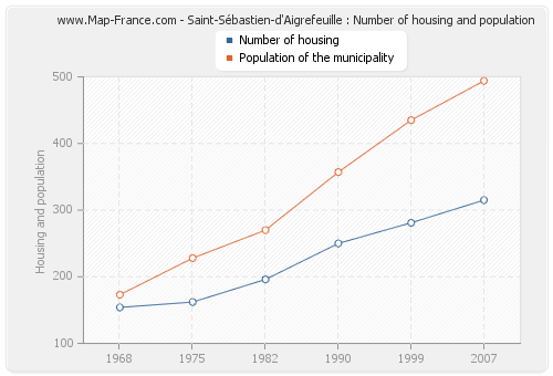 Saint-Sébastien-d'Aigrefeuille : Number of housing and population