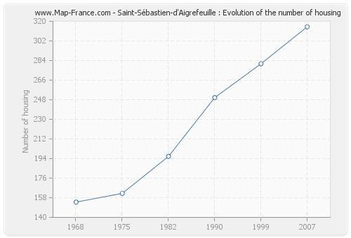 Saint-Sébastien-d'Aigrefeuille : Evolution of the number of housing