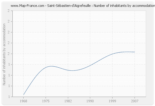 Saint-Sébastien-d'Aigrefeuille : Number of inhabitants by accommodation