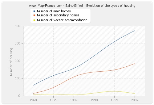 Saint-Siffret : Evolution of the types of housing