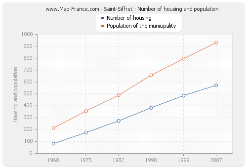 Saint-Siffret : Number of housing and population