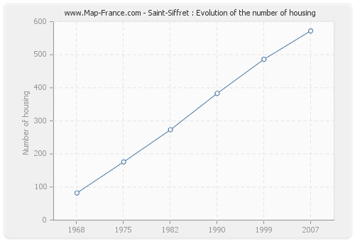 Saint-Siffret : Evolution of the number of housing