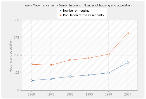 Saint-Théodorit : Number of housing and population