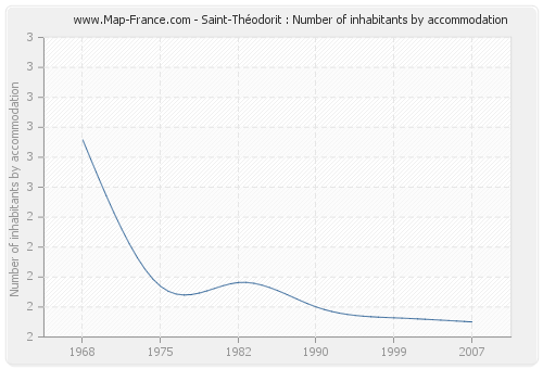 Saint-Théodorit : Number of inhabitants by accommodation