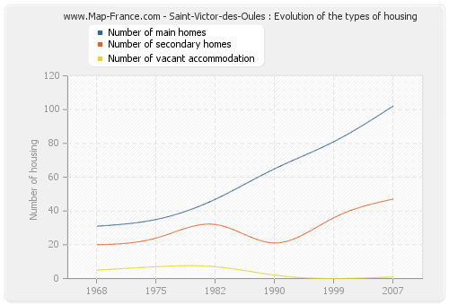Saint-Victor-des-Oules : Evolution of the types of housing