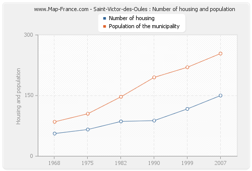 Saint-Victor-des-Oules : Number of housing and population