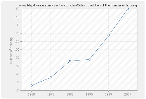 Saint-Victor-des-Oules : Evolution of the number of housing