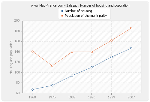Salazac : Number of housing and population