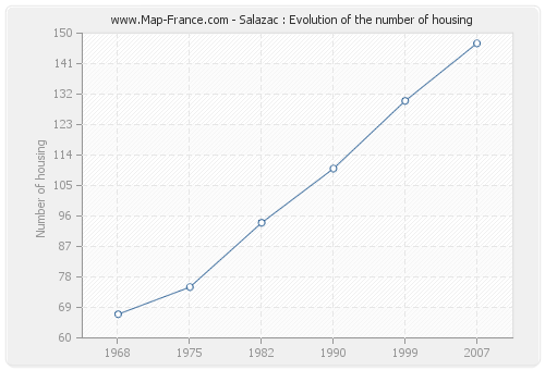 Salazac : Evolution of the number of housing