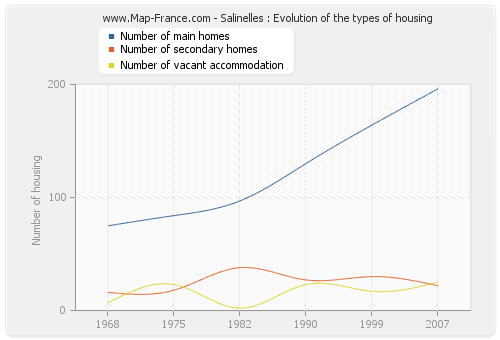 Salinelles : Evolution of the types of housing