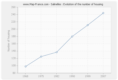 Salinelles : Evolution of the number of housing