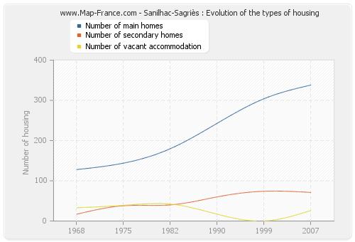 Sanilhac-Sagriès : Evolution of the types of housing