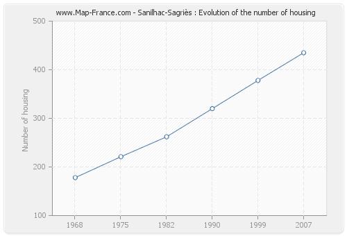Sanilhac-Sagriès : Evolution of the number of housing