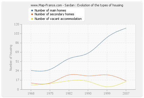 Sardan : Evolution of the types of housing