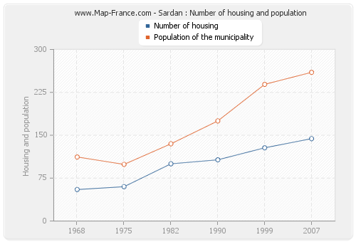 Sardan : Number of housing and population