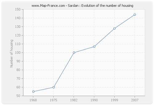Sardan : Evolution of the number of housing