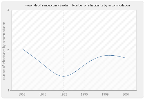 Sardan : Number of inhabitants by accommodation