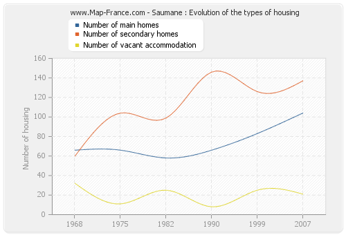 Saumane : Evolution of the types of housing