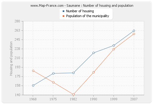 Saumane : Number of housing and population