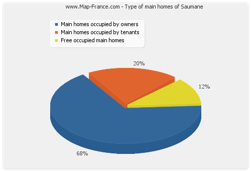 Type of main homes of Saumane