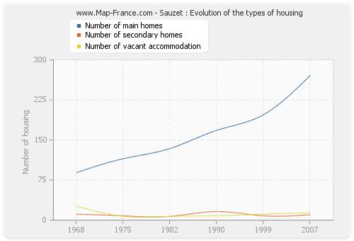 Sauzet : Evolution of the types of housing