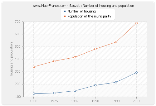 Sauzet : Number of housing and population