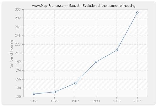 Sauzet : Evolution of the number of housing