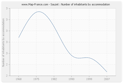 Sauzet : Number of inhabitants by accommodation