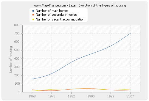 Saze : Evolution of the types of housing