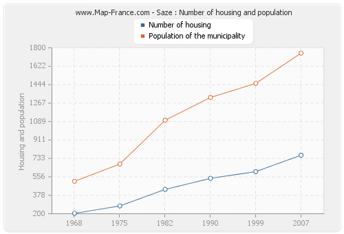 Saze : Number of housing and population