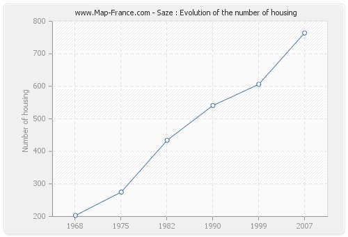 Saze : Evolution of the number of housing