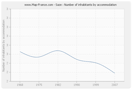 Saze : Number of inhabitants by accommodation