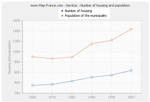 Sernhac : Number of housing and population