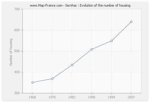 Sernhac : Evolution of the number of housing