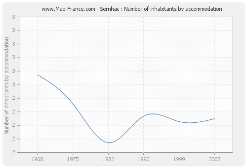Sernhac : Number of inhabitants by accommodation