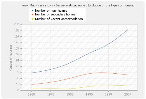 Serviers-et-Labaume : Evolution of the types of housing