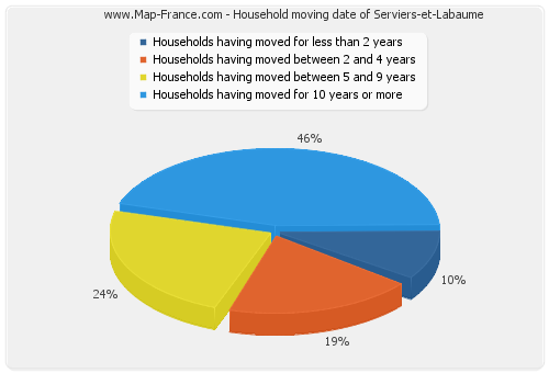 Household moving date of Serviers-et-Labaume