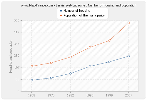 Serviers-et-Labaume : Number of housing and population