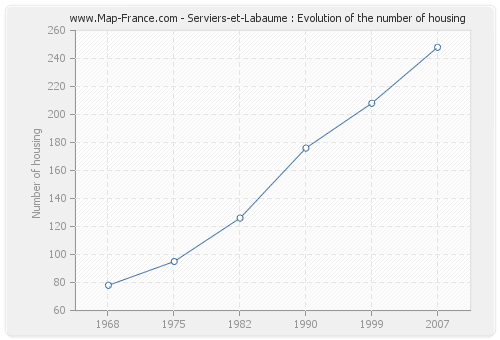 Serviers-et-Labaume : Evolution of the number of housing