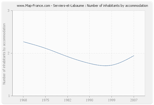 Serviers-et-Labaume : Number of inhabitants by accommodation