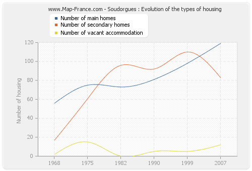 Soudorgues : Evolution of the types of housing